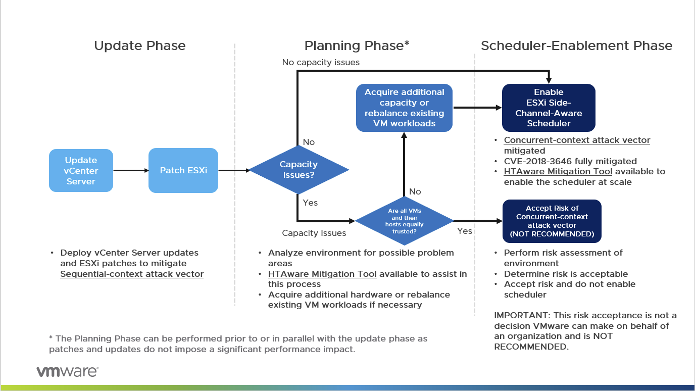 "The workflow for the ""Planning Phases"" and ""Schedule-Enablement"" phases"