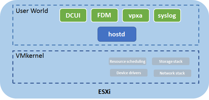 The Main Communication Channel to the VMkernel