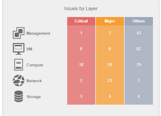 Issue by Layer